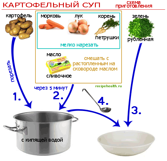 http://recipehealth.ru/wp-content/uploads/2012/08/kartofelnyiy-sup.png
