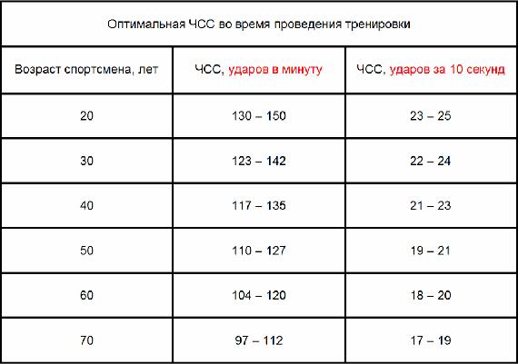 Таблица показаний пульса для разных возрастов