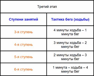 Ступени тренировок на третьем этапе