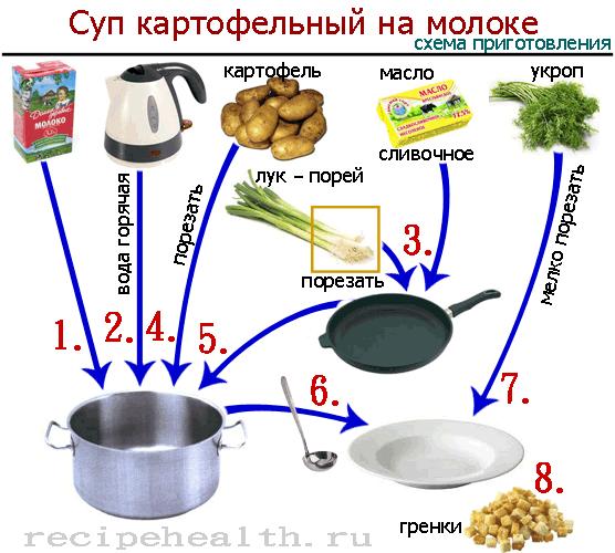 Готовим картофельный суп