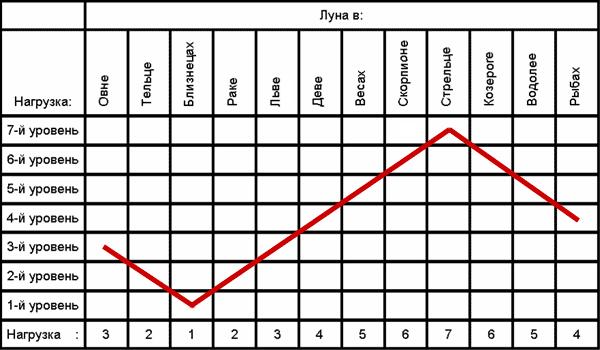Волновая нагрузка - семь уровней